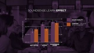 Widex EVOKE SoundSense - How does the hearing aid work?