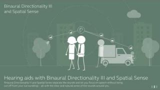 ReSound LiNX 3D - Binaural Directionality III and Spatial Sense